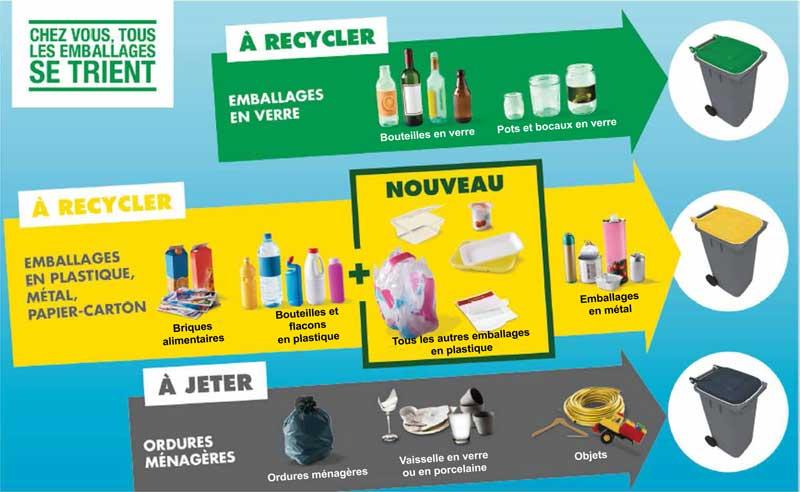Consignes de Tri des déchets